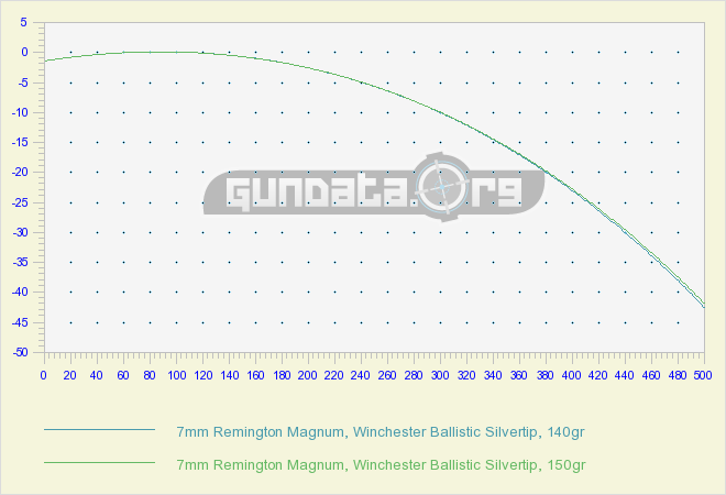 7mm Rem Mag Ballistics Chart & Coefficient GunData org