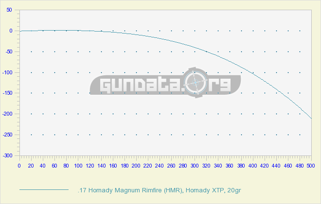17 HMR Ballistics Chart & Drop Table GunData org