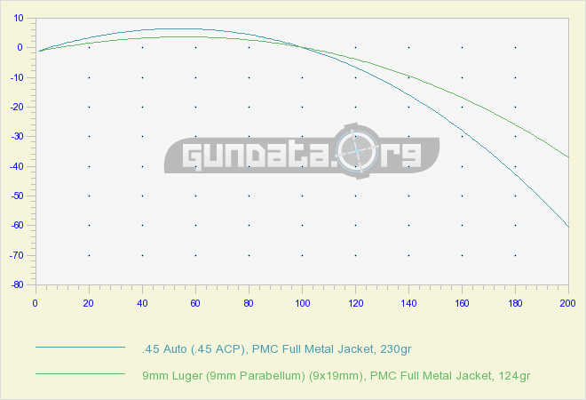 45 ACP Vs 9mm Luger GunData org
