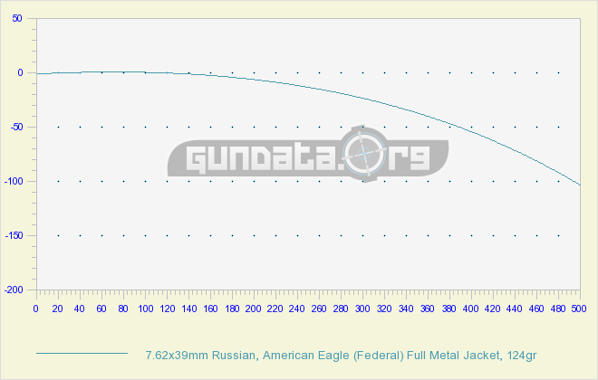 7.62x39mm Chart