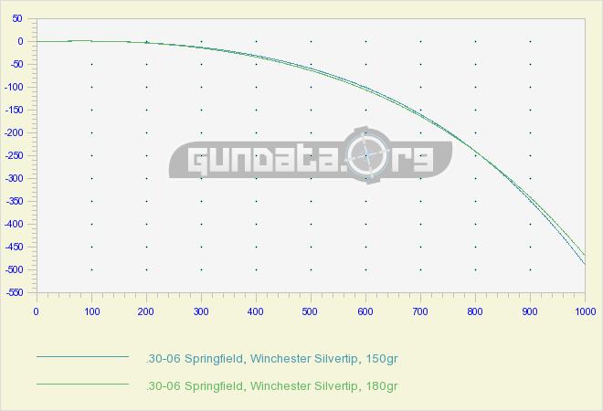 30-30 rifle trajectory charts