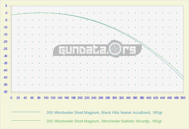 300 winchester short magnum ballistics gundata org