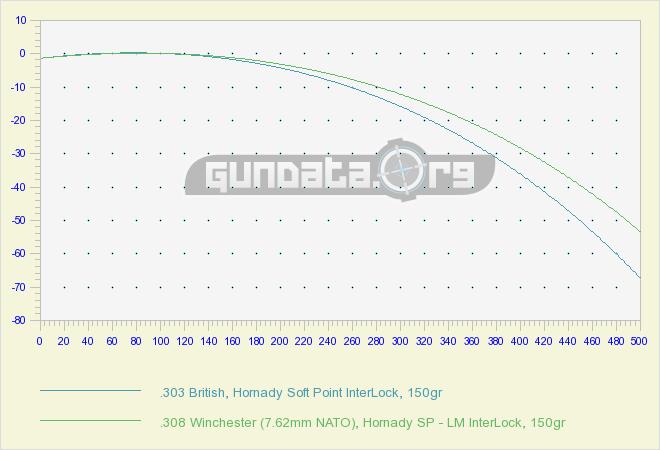 303 British Ballistics GunData org