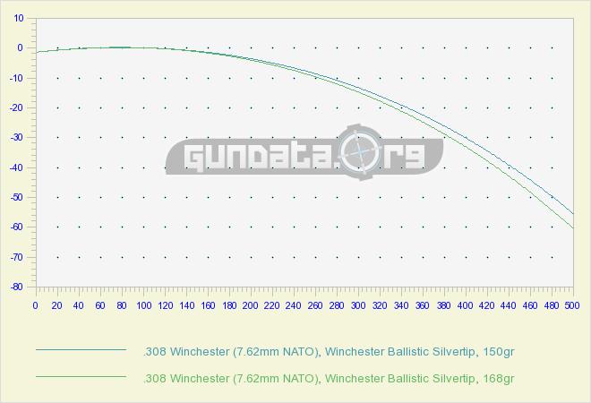 308 ballistics chart & coefficient gundata. Org.