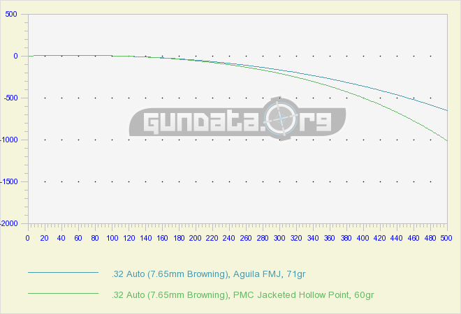 32 Auto (7 65mm Browning) Ballistics GunData org