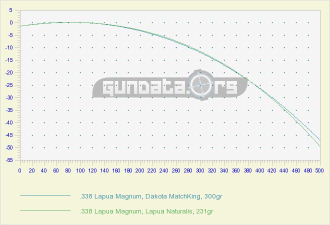 338 Lapua Magnum Ballistics GunData org