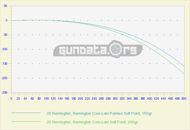 35 Remington Ballistics Gundata Org