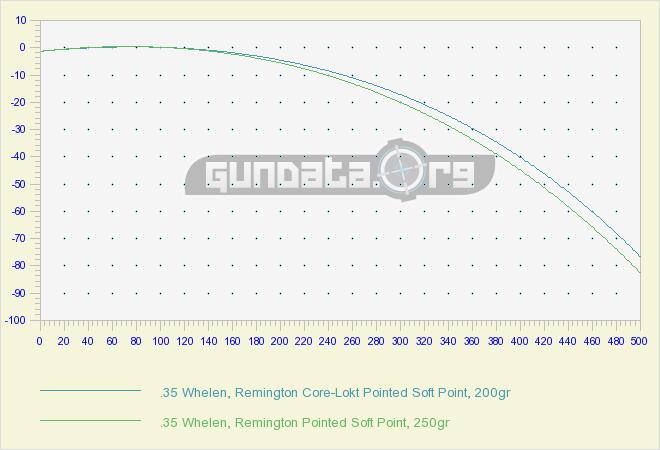 35 Whelen Ballistics GunData org