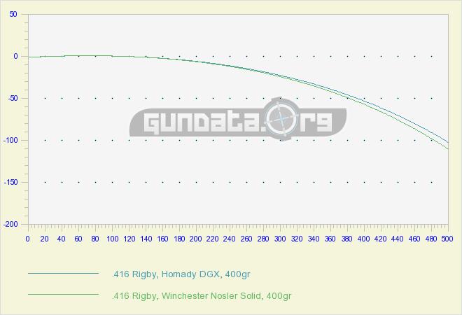 416 Rigby Ballistics Gundata Org