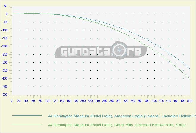 44 Remington Magnum (Pistol Data) Ballistics GunData org