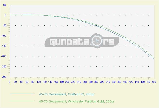45-70 Government Ballistics GunData org
