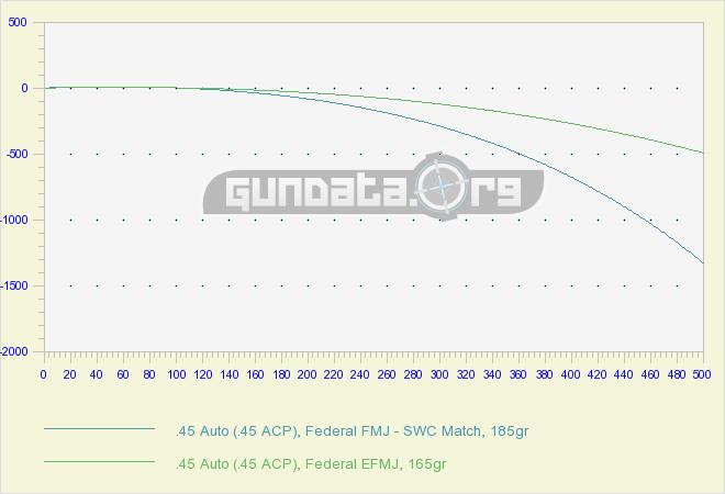 45 Auto 45 Acp Ballistics Gundata Org