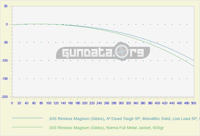 505 rimless magnum gibbs ballistics gundata org