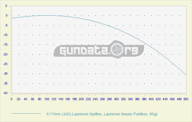 6 17mm ( 243) Lazzeroni Spitfire Ballistics GunData org