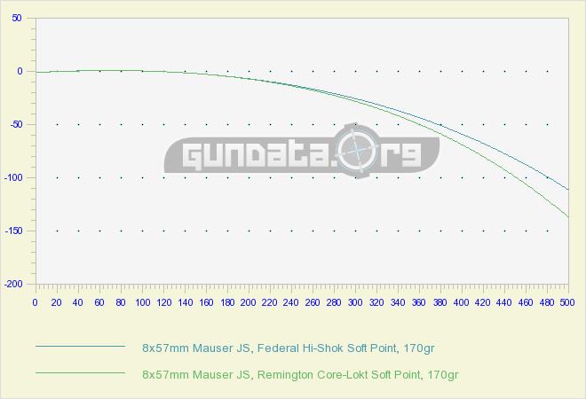 8x57mm Mauser JS Ballistics GunData org