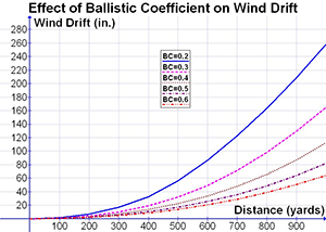Ballistic Coefficient Bullet Chart