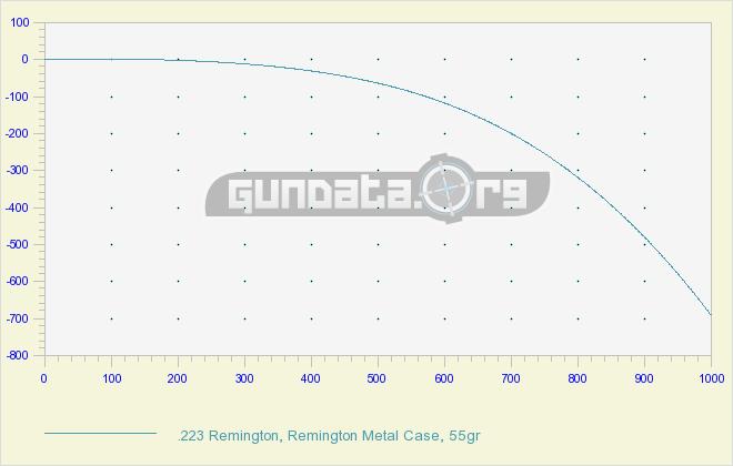 223 Ballistics Chart Amp Coefficient Gundata Org